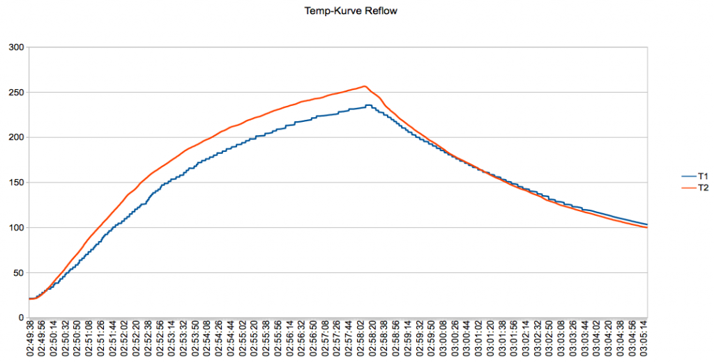 Temperaturkurve des Reflow-Ofens